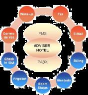 Adviser Hotel