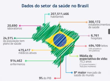 saude brasil